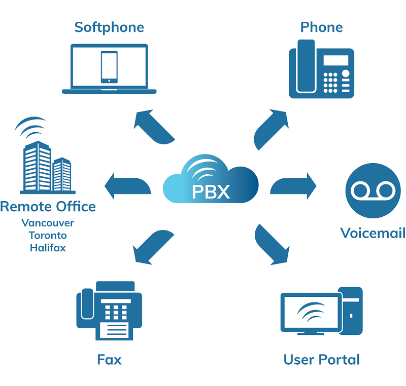 Best Dealer For PBX System in New Friends Colony